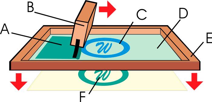 Техника нанесения изображения методом шелкографии.